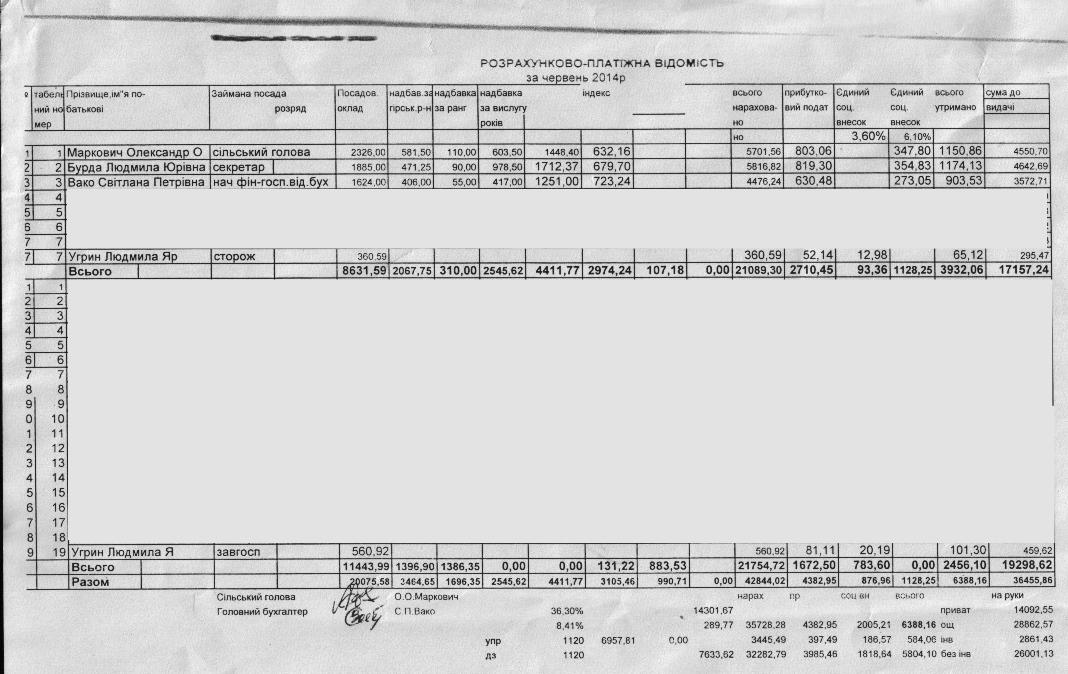 Зарплати сільських посадовців на Міжгірщині…